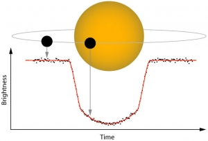 Diagram of an exoplanet transit showing the dip in the stars light as the planet passes across the face of its host star