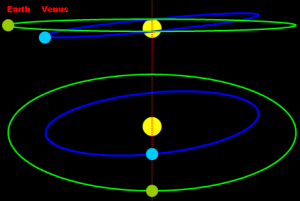 Diagram showing difference in angles between the orbital planes of Earth and Venus